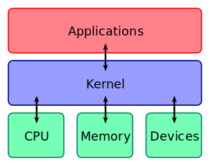 How the kernel fits into the OS stack.