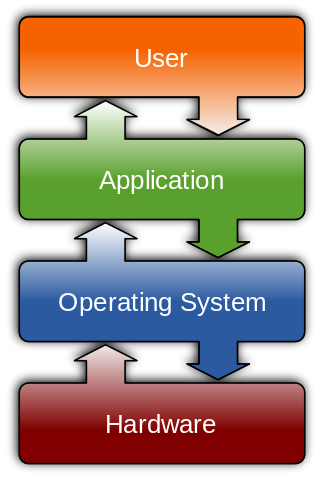 The OS in relation to Hardware, Applications, and Users.